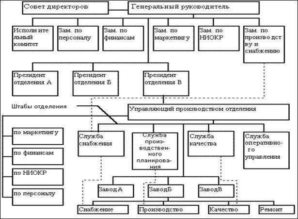 Дивизионная структура