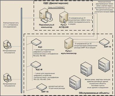 """Схемы взяты с http://www.tekon.ru/solutions/typical 2007-2009  """"Текон-Автоматика """".  В соответствии с МРР-3.2.06.06-06..."""