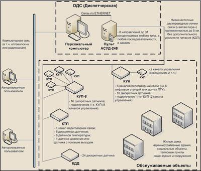 схема диспетчеризации лифтов и